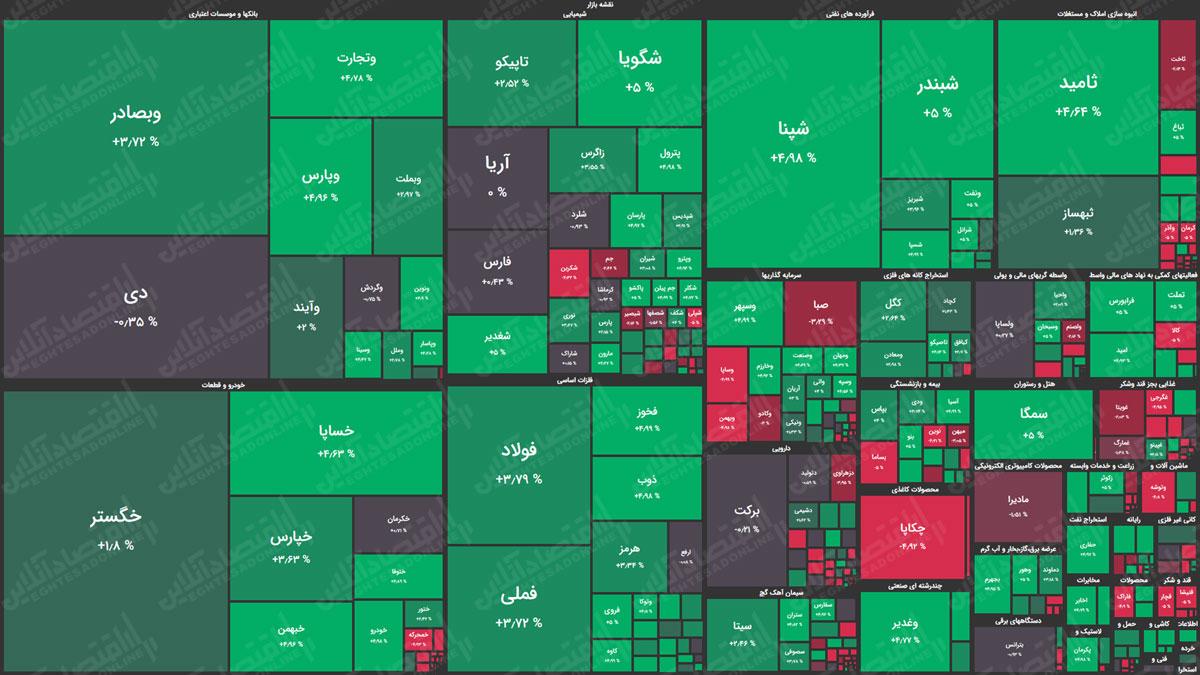نقشه-بازار-سهام-99.07.12