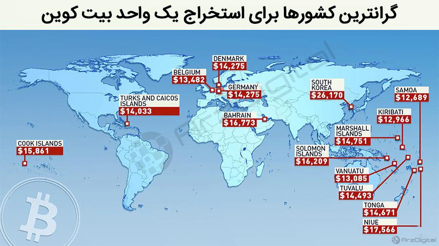 هزینه استخراج یک واحد بیت کوین در ایران چقدر است؟/ گرانترین و ارزانترین کشورها برای استخراج