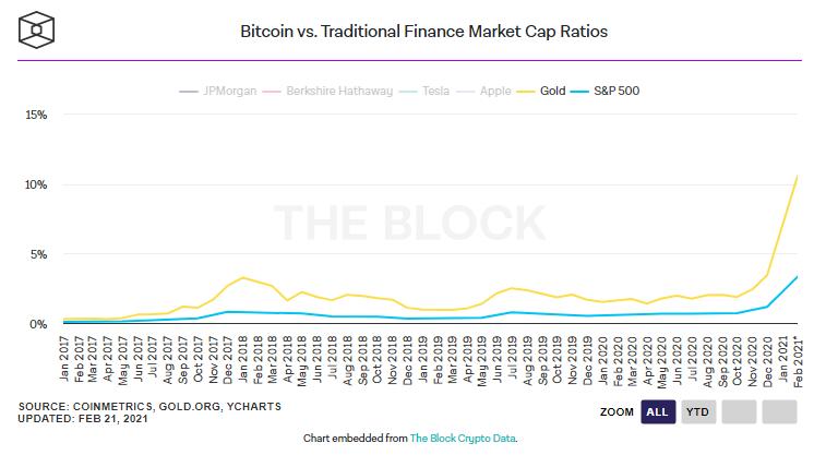 نسبت ارزش بازار بیت کوین به بازار طلا و شاخص S&P500