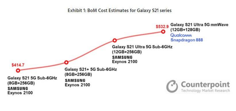 هزینهی ساخت گوشیهای سری گلکسی S21
