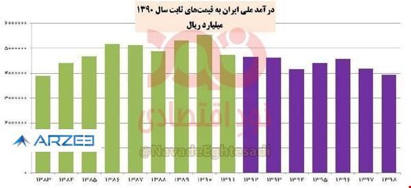 سقوط ۲۹ درصدی درآمد ملی ایران طی ۸ سال گذشته