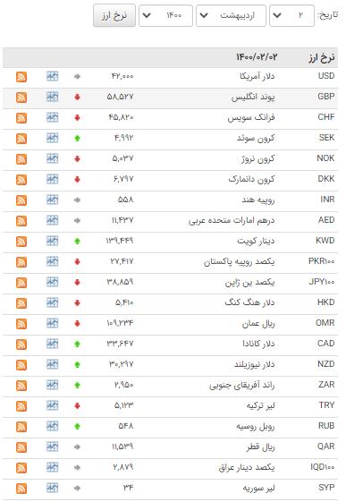کاهش نرخ ۲۳ ارز بین بانکی