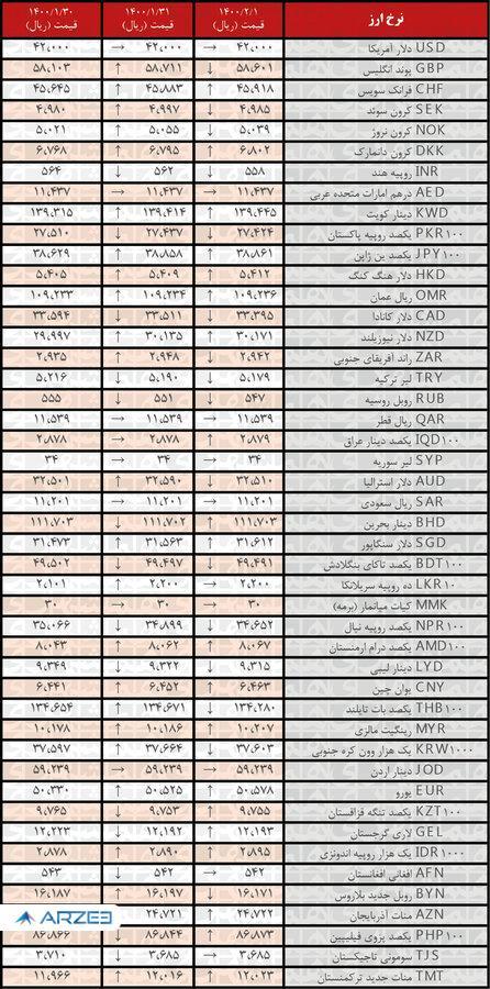 نرخ ۲۰ ارز افزایش یافت | جدیدترین قیمت ارزهای رسمی در اول اردیبهشت  ۱۴۰۰