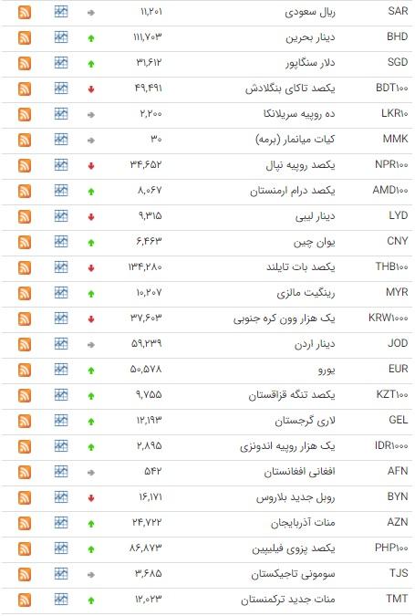 رشد قیمت ۲۰ ارز در بازار بین بانکی