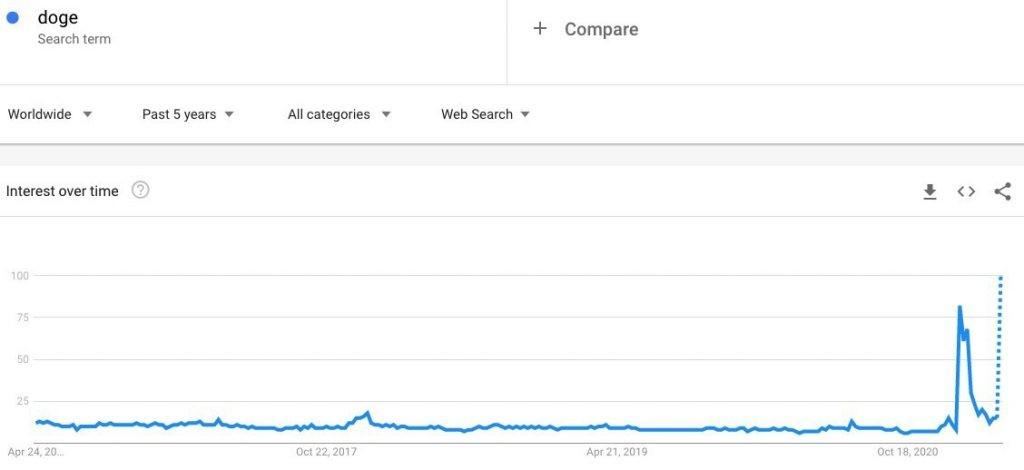دادههای گوگل در مورد جستجوهای دوج کوین