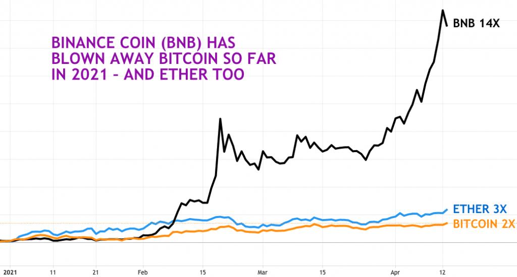 نمودار قیمت بایننس کوین در مقایسه با بیت کوین و اتریوم