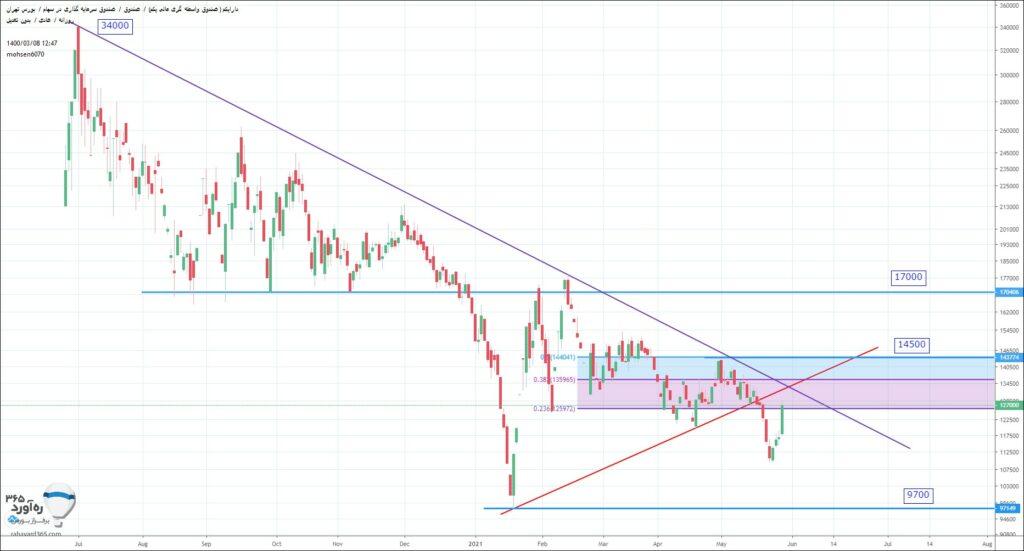 نمودار تحلیل تکنیکال صندوق دارا یکم