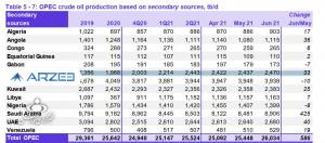 تولید روزانه نفت ایران به چند بشکه رسید؟