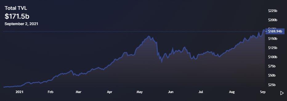 تحلیل قیمت آلت کوینها؛ دادههای تازه نشان میدهد معاملهگران بهسمت دیفای میروند