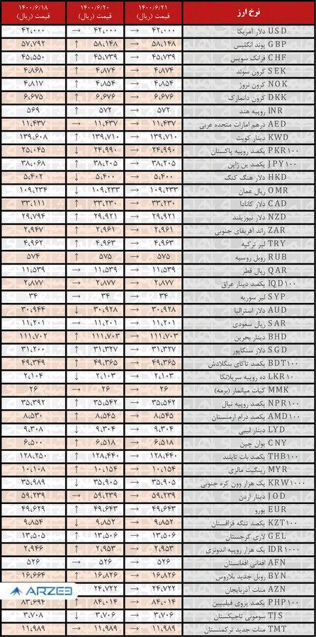 نرخ همه ارزها ثابت ماند   جدیدترین قیمت رسمی ارزها در ۲۱شهریور ۱۴۰۰
