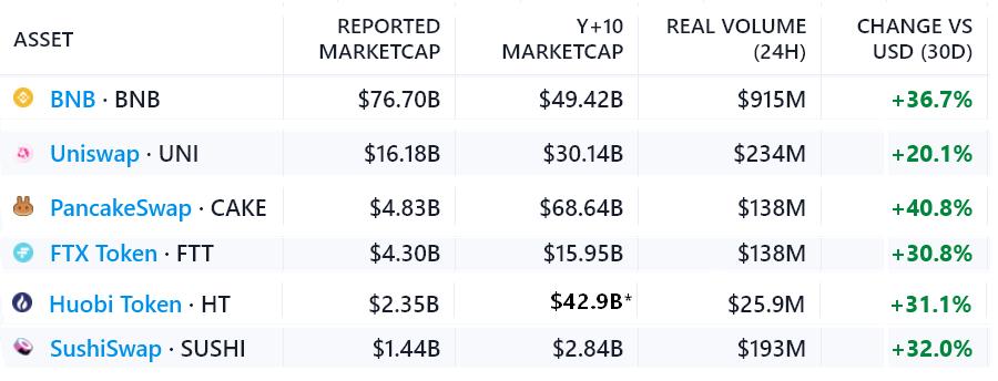 دادهها: قیمت یونی سواپ گران و قیمت سوشی سواپ ارزان است!
