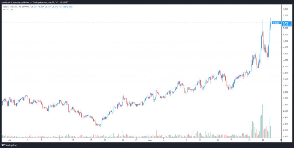 نمودار قیمت تزوس