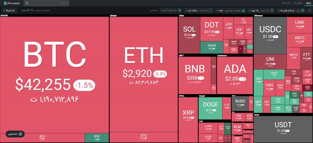 وضعیت بازار؛ قرمز همچنان رنگ حاکم بر بازار است